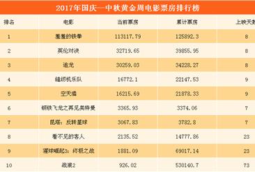 2017国庆—中秋黄金周电影票房排行榜(TOP10):《羞羞的铁拳》遥遥领先