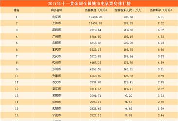 2017年十一黃金周全國城市票房排行榜:北京市1.24億票房貢獻最大   上海人最愛看電影