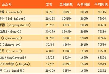 2017年9月游戏微信公众号排行榜:王者荣耀蝉联第一(附排名)