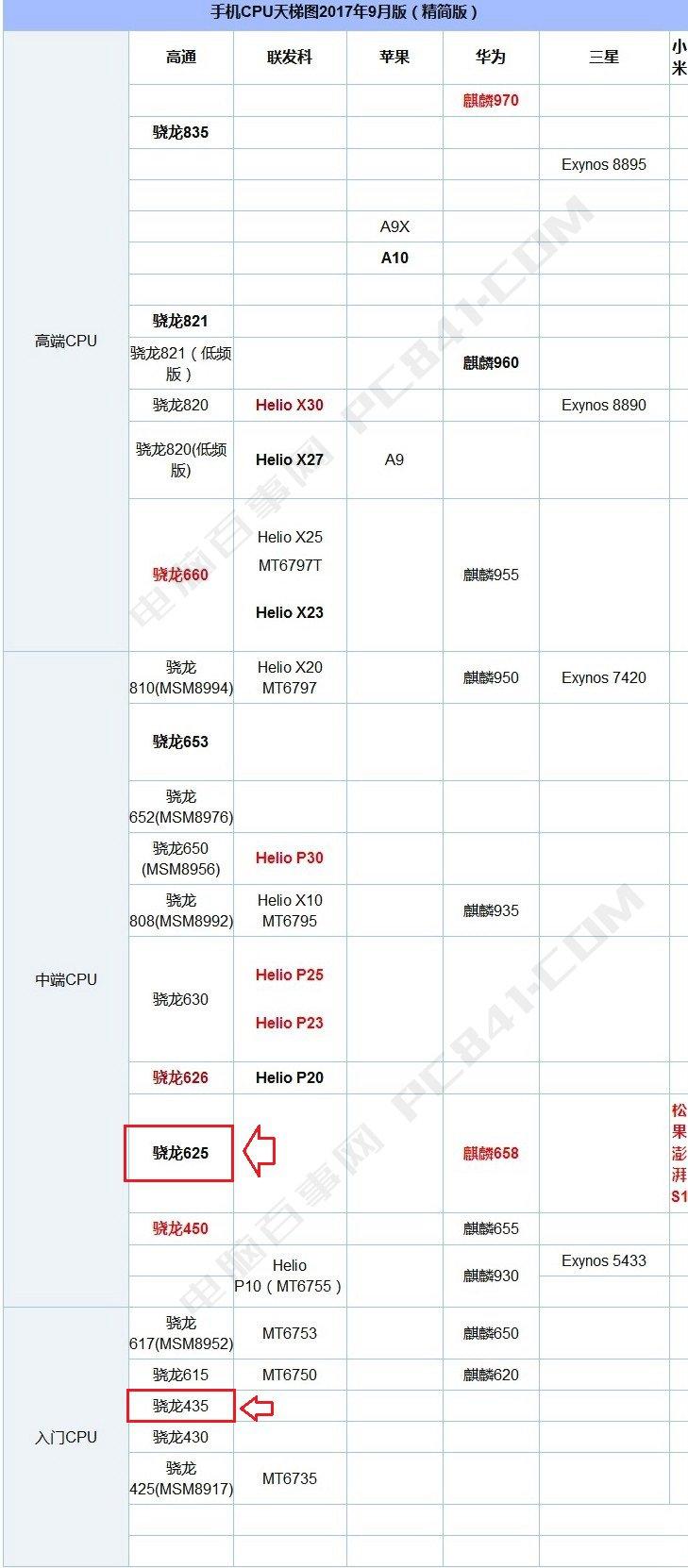 魅蓝Note6和红米Note5A屏幕与跑分性能对比