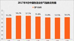 2017年9月中国物流业景气指数为54.3%(附分析)