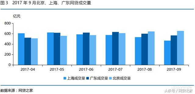9月北上广网贷之最 北京网贷收益率再度居首