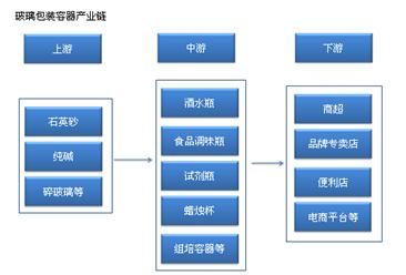 玻璃包装容器行业产业链及主要企业分析:产量或超2200万吨(附产业链全景图)