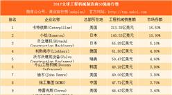 2017全球工程机械制造商50强排行榜:9家中国企业上榜