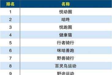 2017年体育服务平台综合实力排行榜top10:悦动圈综合实力最强