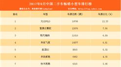 2017年9月二手車電商暢銷小型車排行榜:大眾POLO第一