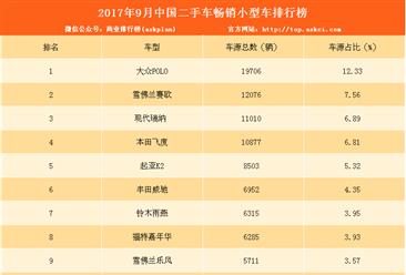 2017年9月二手车电商畅销小型车排行榜:大众POLO第一