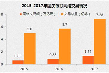 2017年国庆银联网络交易额1.37万亿 银联手机闪付及二维码交易高速增长