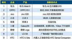 2017年智能手机创新技术企业排行榜TOP10 :华为创新技术居首