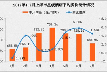 2017年1-7月上海市星级酒店经营数据分析:平均房价跌至684.96元(附图表)