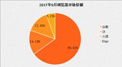 2017年9月浏览器排行榜出炉,国内浏览器什么时候能占半壁江山?