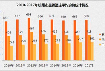 2017年杭州市星级酒店经营数据分析(附图表)