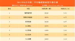 2017年9月二手車電商暢銷緊湊型汽車排名:大眾4款車型上榜