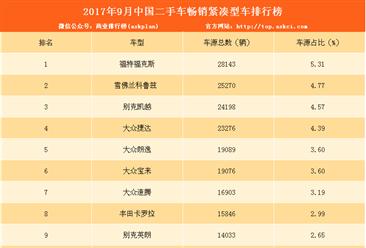 2017年9月二手车电商畅销紧凑型汽车排名:大众4款车型上榜