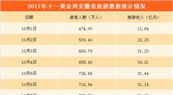 2017年十一黄金周安徽假日数据统计:旅游收入246亿元  增长12.39%(附图表)
