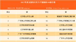 2017年度全国综合实力千强镇前100排行榜:前十广东和江苏平分(榜单)