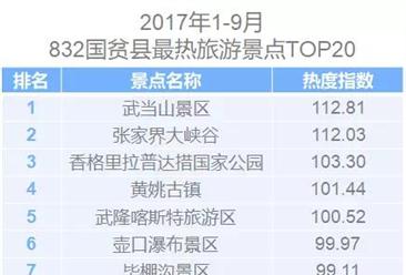 2017上半年全国最热旅游景区TOP20排行榜:武当山成乡村旅游最热地!