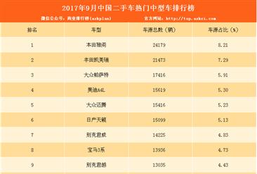 本田雅阁最热门 9月二手车电商中型车排行榜(附排名)