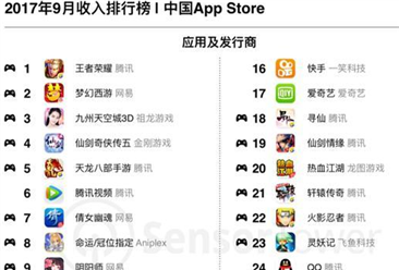 2017年9月國內App收入排行榜:騰訊公司最賺錢!
