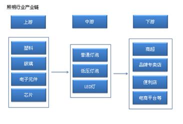 照明行业产业链/主要企业分析(附产业链全景图)