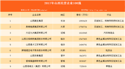 2017年山西民营企业100强发布:潞宝集团以189.34亿元营收位居榜首(附山西民营企业100强名单)