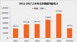 2017年北京离婚人口数据分析:上半年离婚对数下降10.3%