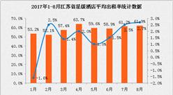 2017年1-8月江苏省星级酒店经营数据分析:平均房价同比增长4.9%(附图表)