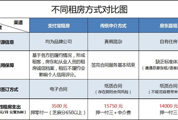 马云进军租房市场,支付宝推免押金租房或成租房新趋势