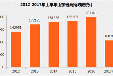 2017年山东省离婚人口数据分析:上半年离婚人数达10.9万对