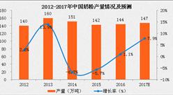 中国奶粉产量分析:预计2017年奶粉产量达147万吨