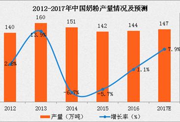 中国奶粉产量分析:预计2017年奶粉产量将近150万吨