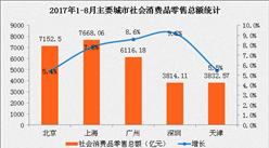 2017年1-8月北上广深社会消费品零售分析:上海穿的消费是北京2.8倍