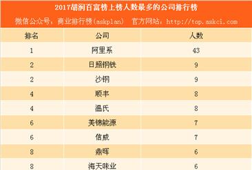 2017胡润百富榜排行榜:大阿里系43人上榜 平均财富93亿(附阿里富豪名单)