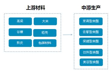 食醋行业产业链及主要企业分析:食醋消费从调味醋向保健醋方向延伸