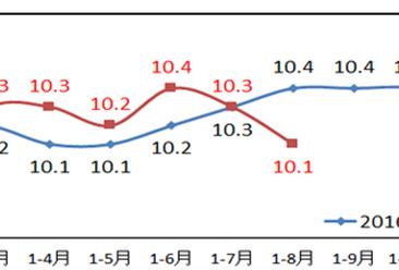 2017年1-8月重庆工业增加值情况分析:规模以上工业增加值同比增长10.1%