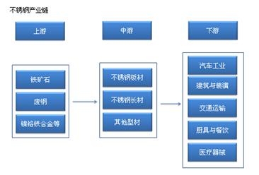 不锈钢产业链/主要企业分析(附产业链全景图)