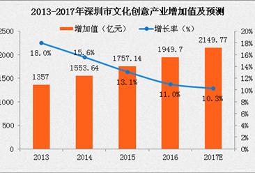 """2017深圳文化创意产业增加值将达2150亿元 各区充分彰显出""""文化+""""特色"""