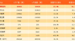 2017年1-9月上汽乘用车销量劲增88.1% 荣威RX5持续热销