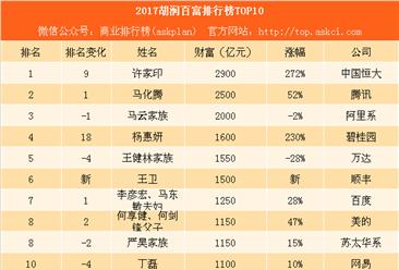 2017胡润百富榜排行榜:马云财富不敌马化腾 排名第三(附名单)