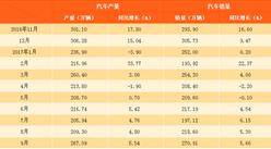 2017年1-9月中国汽车产销情况分析(附图表)