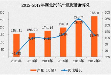 湖北近五年汽车产量数据分析:2017年湖北汽车产量将达273万辆