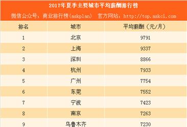 武汉制定大学生最低年薪标准 本科生最低年薪5万!有诱惑力吗?