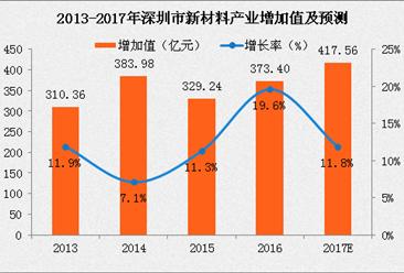 2017深圳新材料产业增加值将达418亿 深圳企业在全国占据龙头地位
