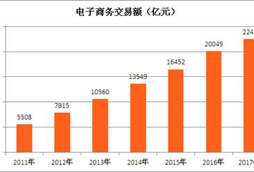 上海电子商务市场分析:2017年上海电子商务交易额将达2.25亿元