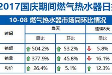 2017年国庆期间燃气热水器促销情况分析:燃气热水器销量同比下降16.1%