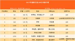 2017年胡润百富榜:林秀成、林志强父子位居LED行业第一(附LED入榜名单)