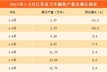 2017年1-8月江苏省卫生陶瓷产量超15万件 同比增长6.6%(附图表)