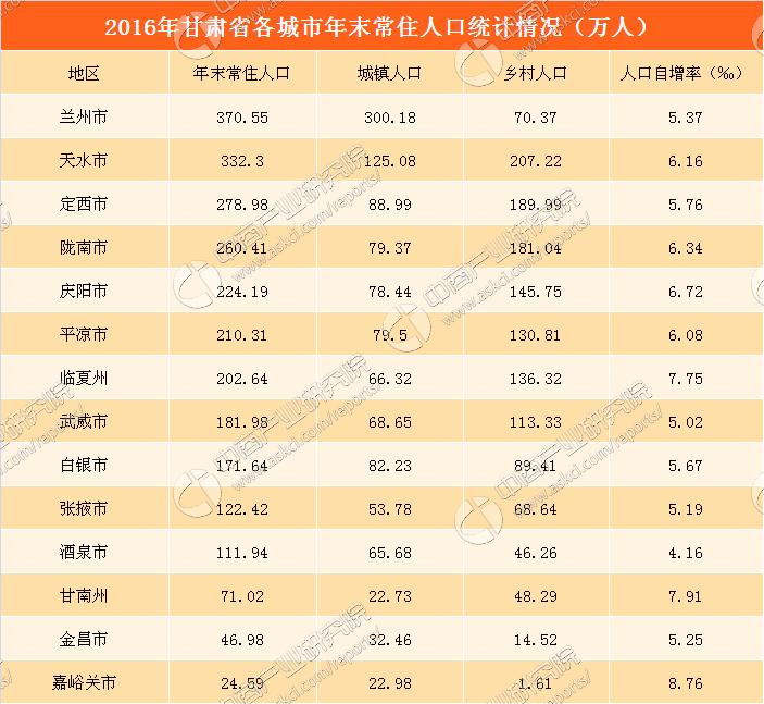 甘肃人口2017_2017年甘肃省定西市实现地区生产总值347.12亿元