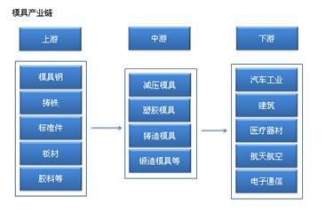 模具产业链/主要企业分析(附产业链全景图)