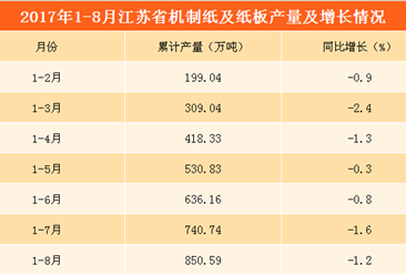 双十一再现纸业涨价潮   江苏省机制纸产量连续8月同比下降(附产量数据)